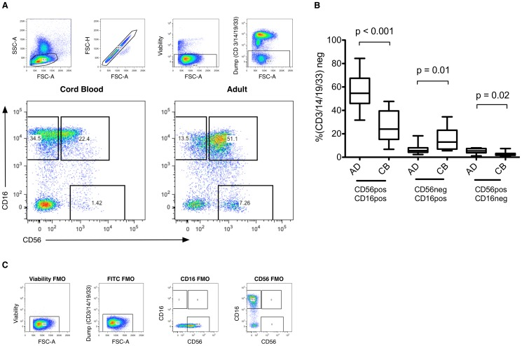 Healthy Neonates Possess a CD56-Negative NK Cell Population with Reduced Anti-Viral Activity